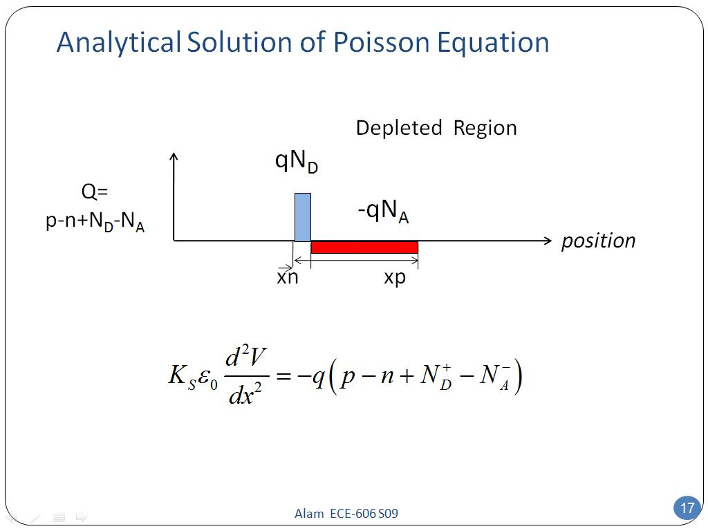 Analytical Solution of Poisson Equation