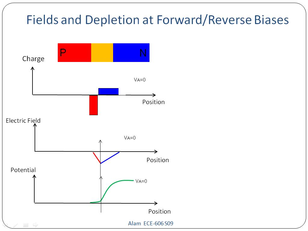 Fields and Depletion at Forward/Reverse Biases