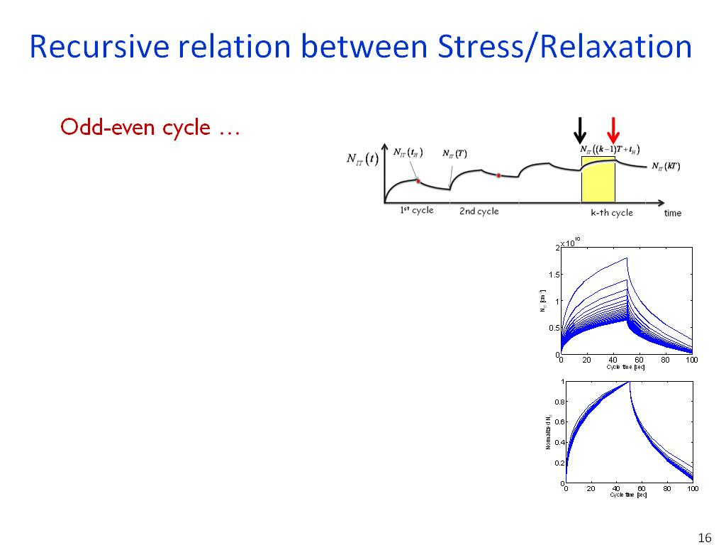 duty cycle and frequency relationship