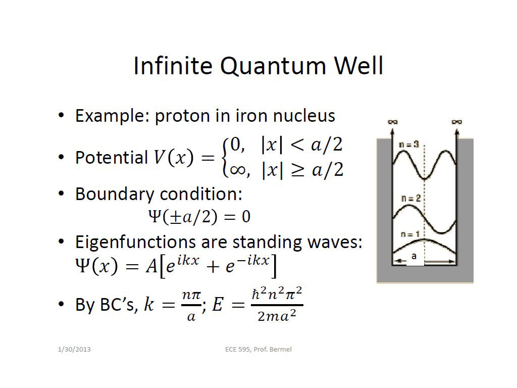 Infinite Quantum Well