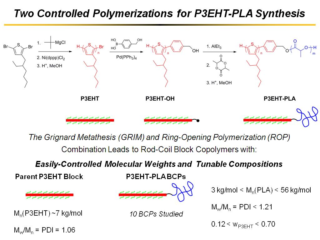 ring opening metathesis polymerization reaction Abstract of dissertation surface engineering and monomer design for light-mediated ring opening metathesis polymerization stimuli-responsive materials are changing the landscape of actuated materials.