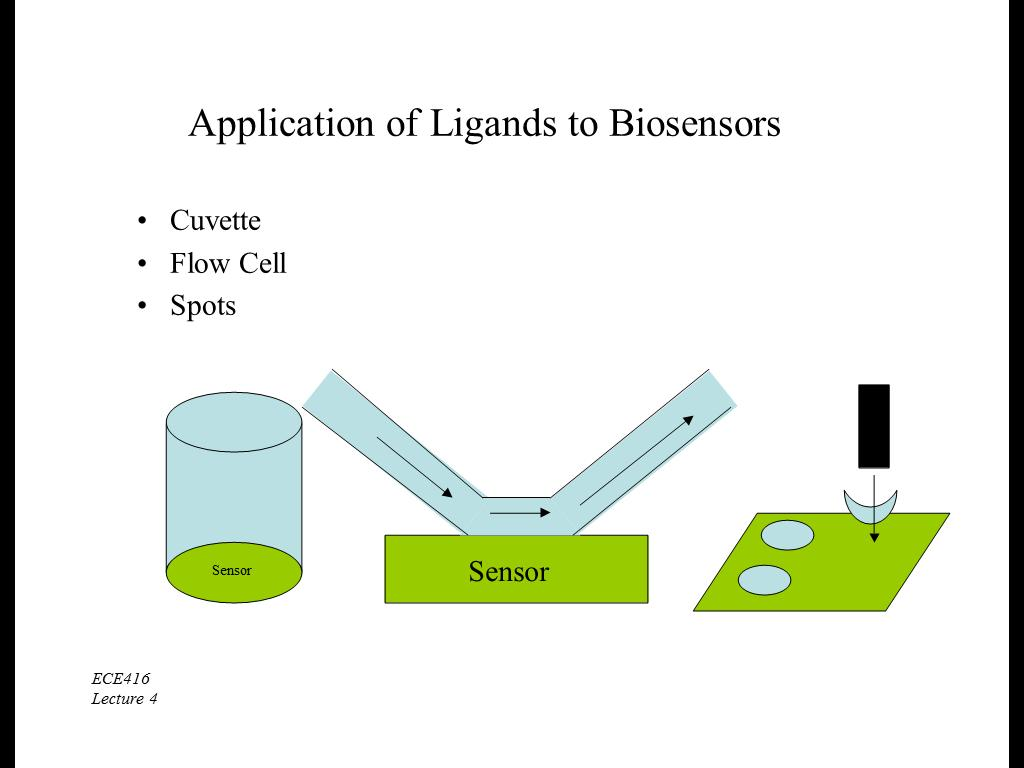 Application of Ligands to Biosensors