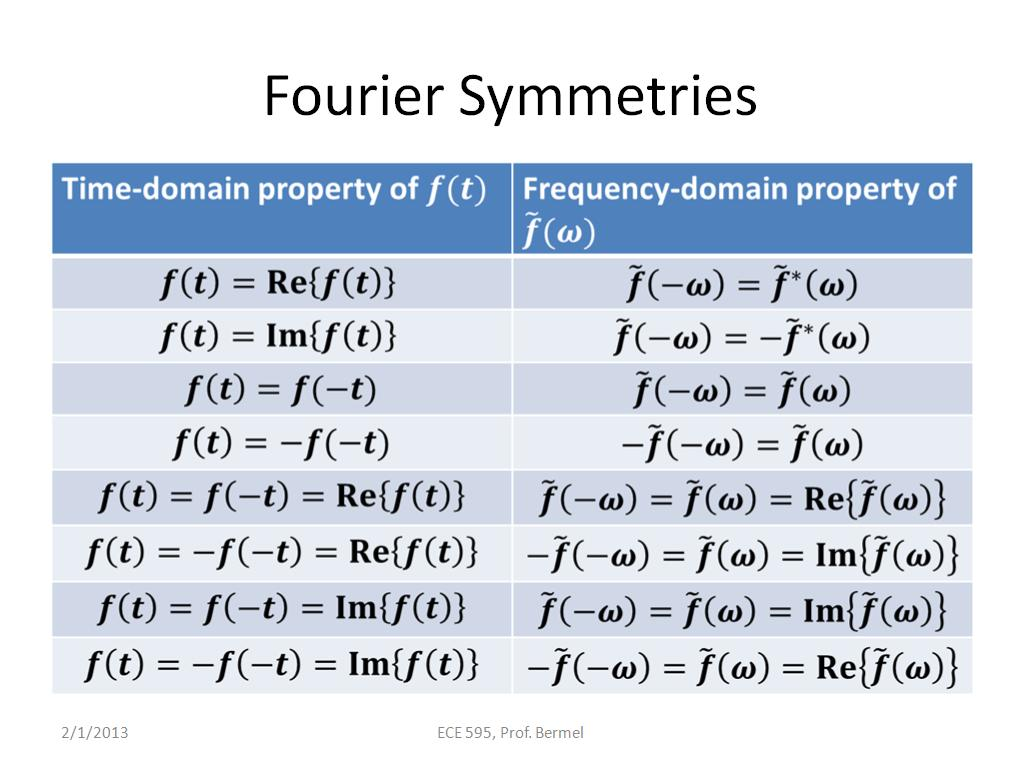 Fourier Symmetries