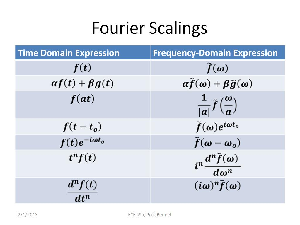 Fourier Scalings