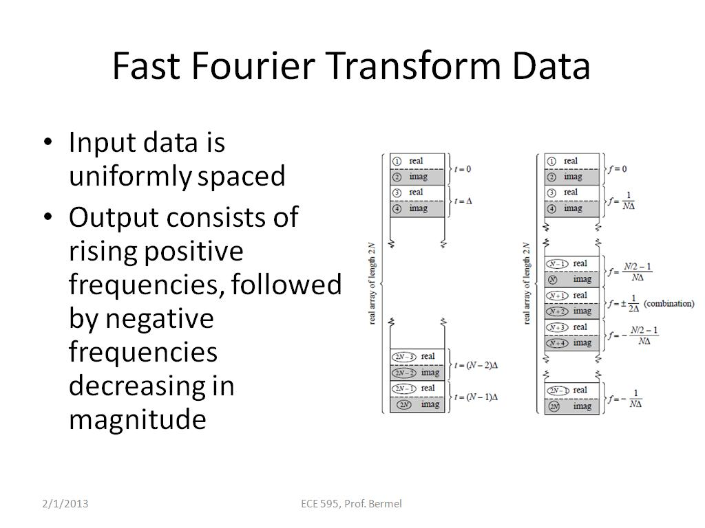 Fast Fourier Transform Data