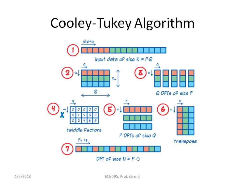 Cooley-Tukey Algorithm