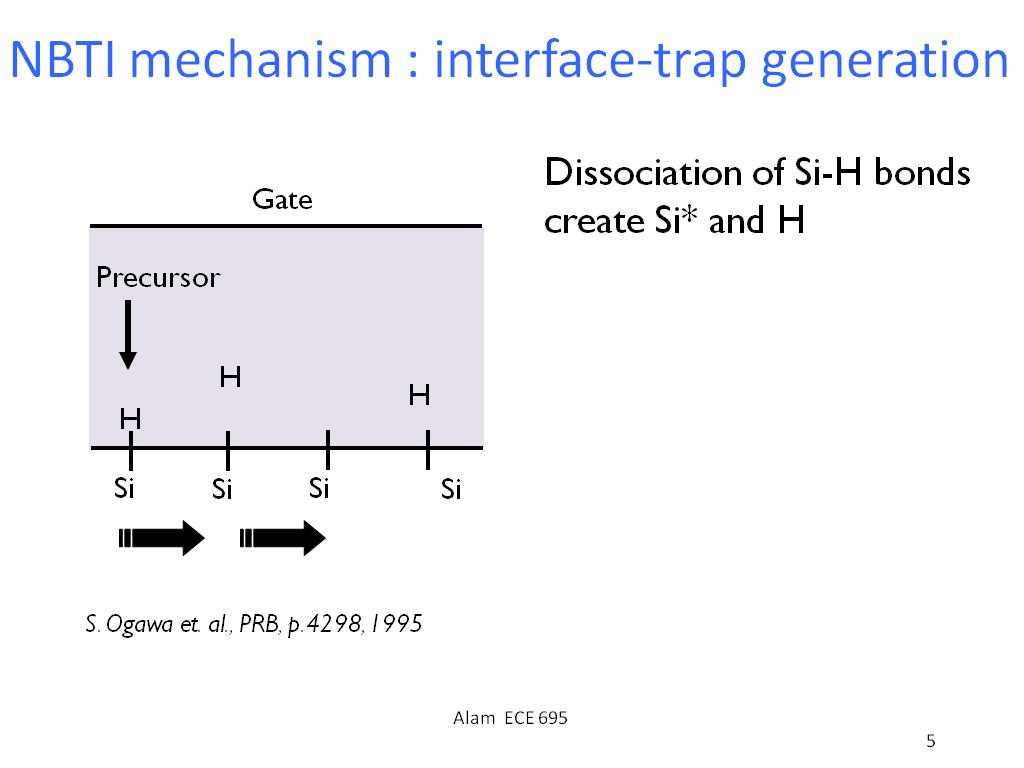 NBTI mechanism : interface-trap generation