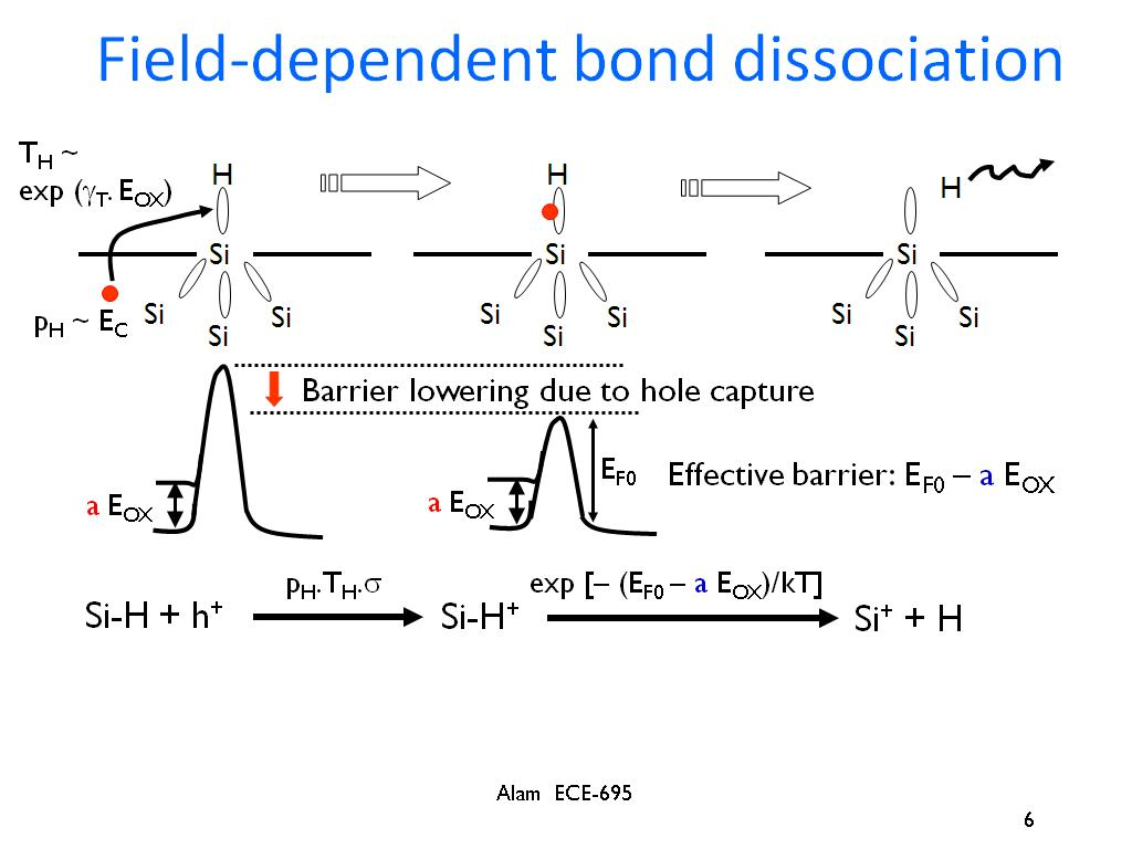 Field-dependent bond dissociation