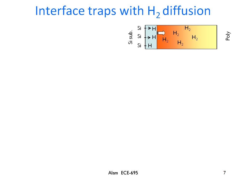 Interface traps with H2 diffusion