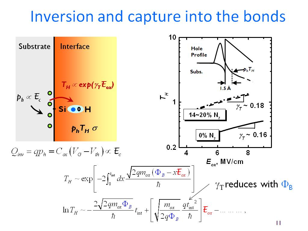 Inversion and capture into the bonds