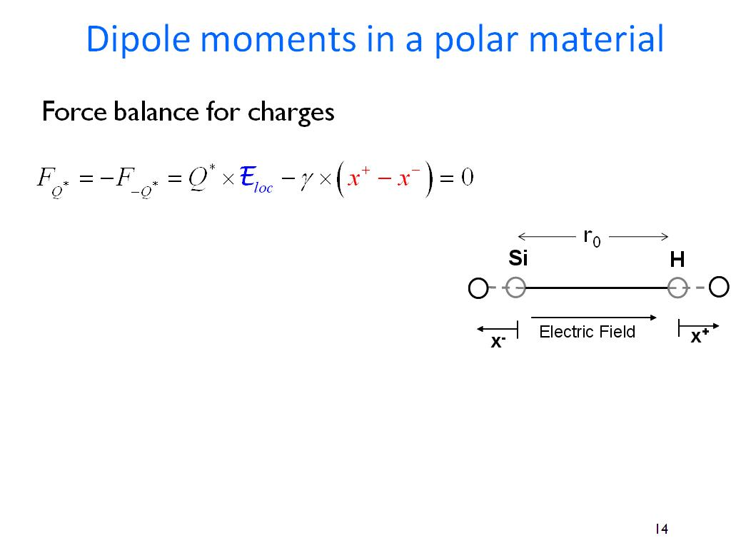 Dipole moments in a polar material