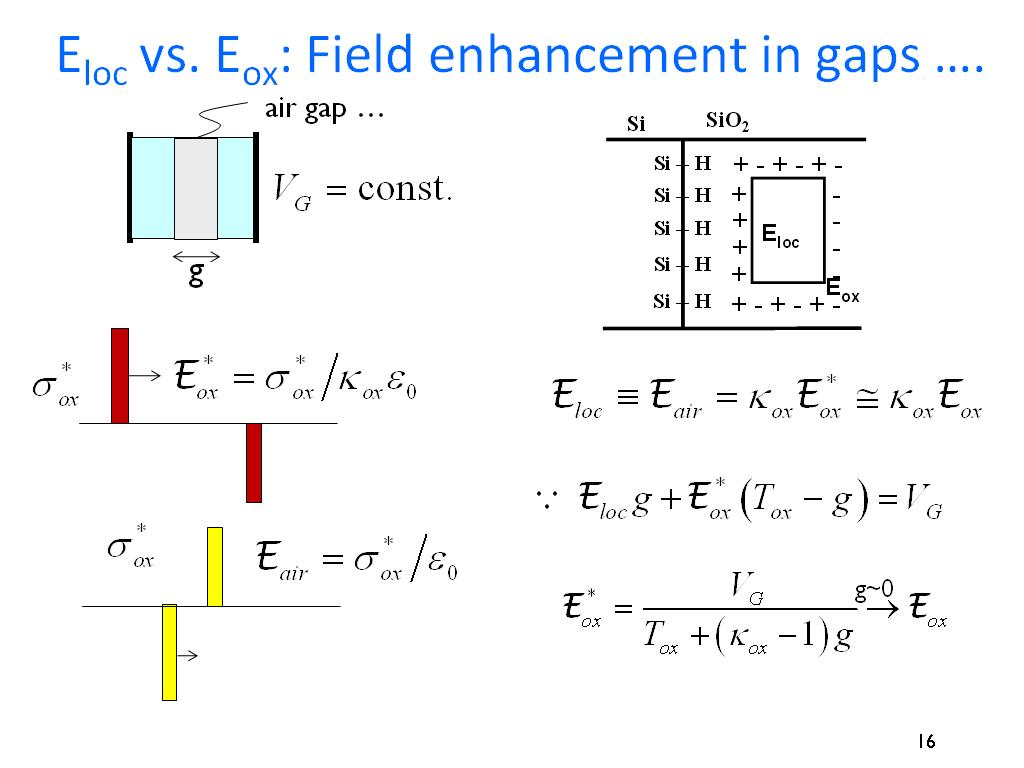Eloc vs. Eox: Field enhancement in gaps ….