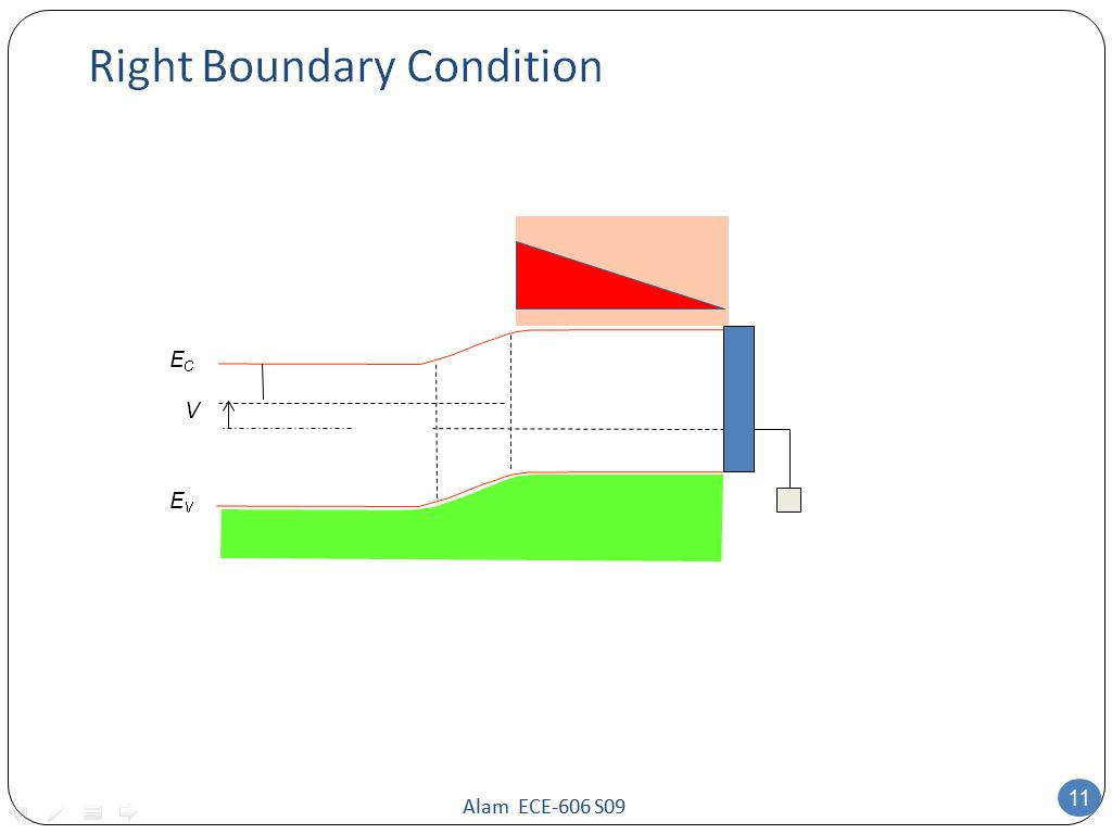 Right Boundary Condition