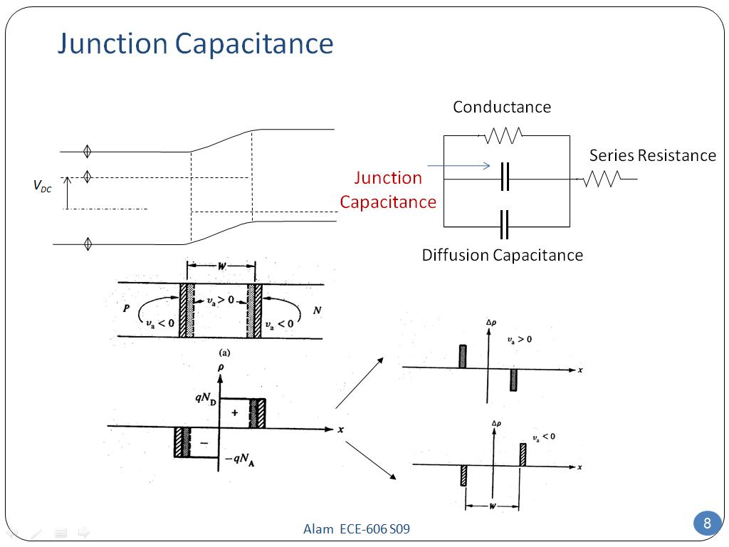 Junction Capacitance
