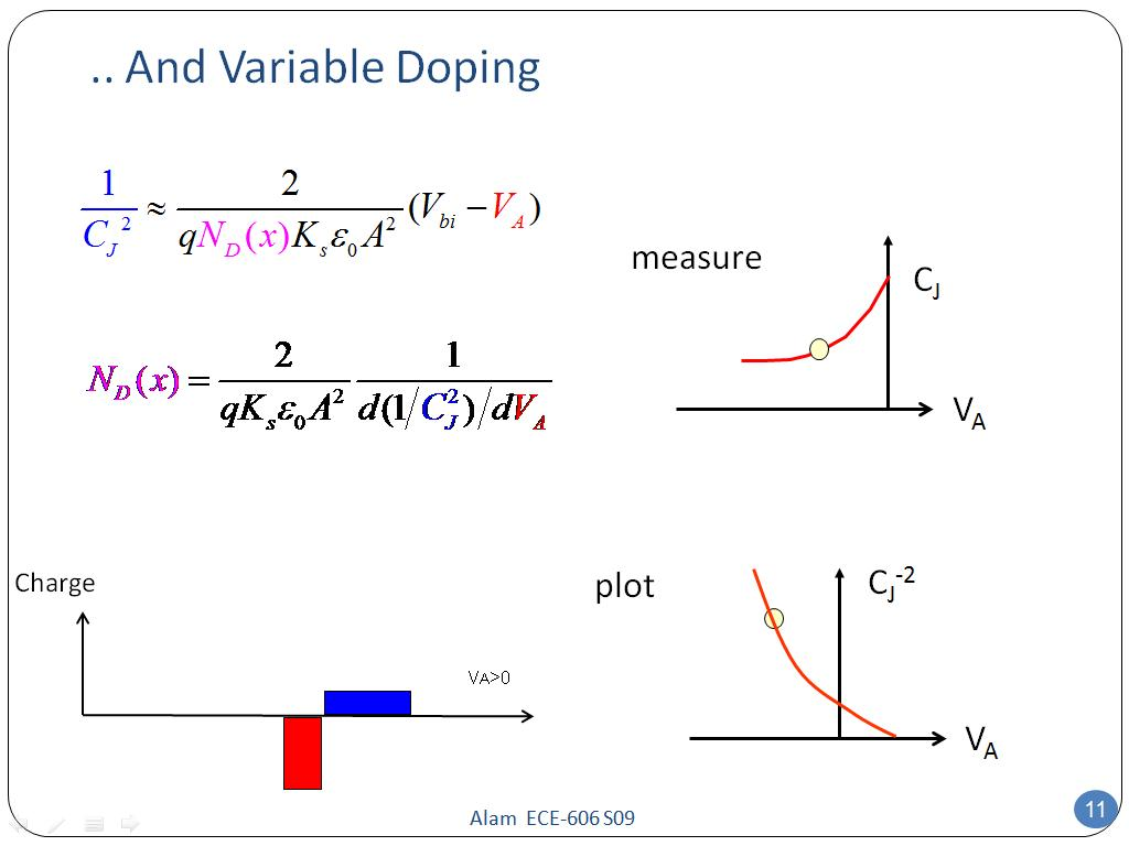 .. And Variable Doping