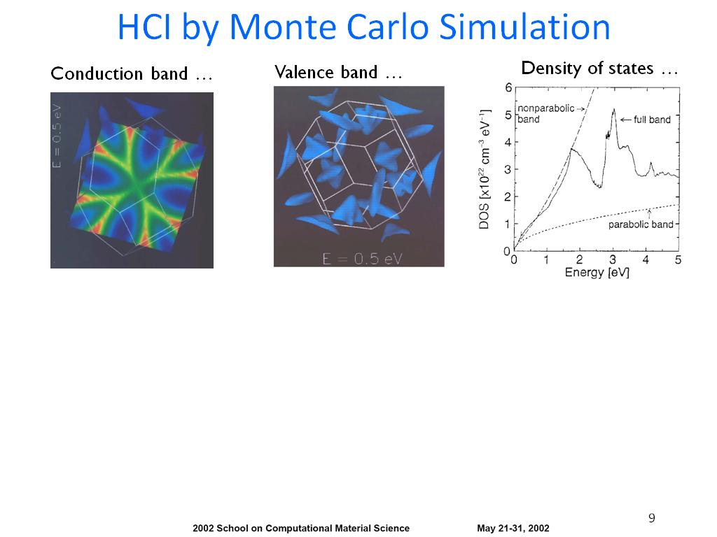 HCI by Monte Carlo Simulation