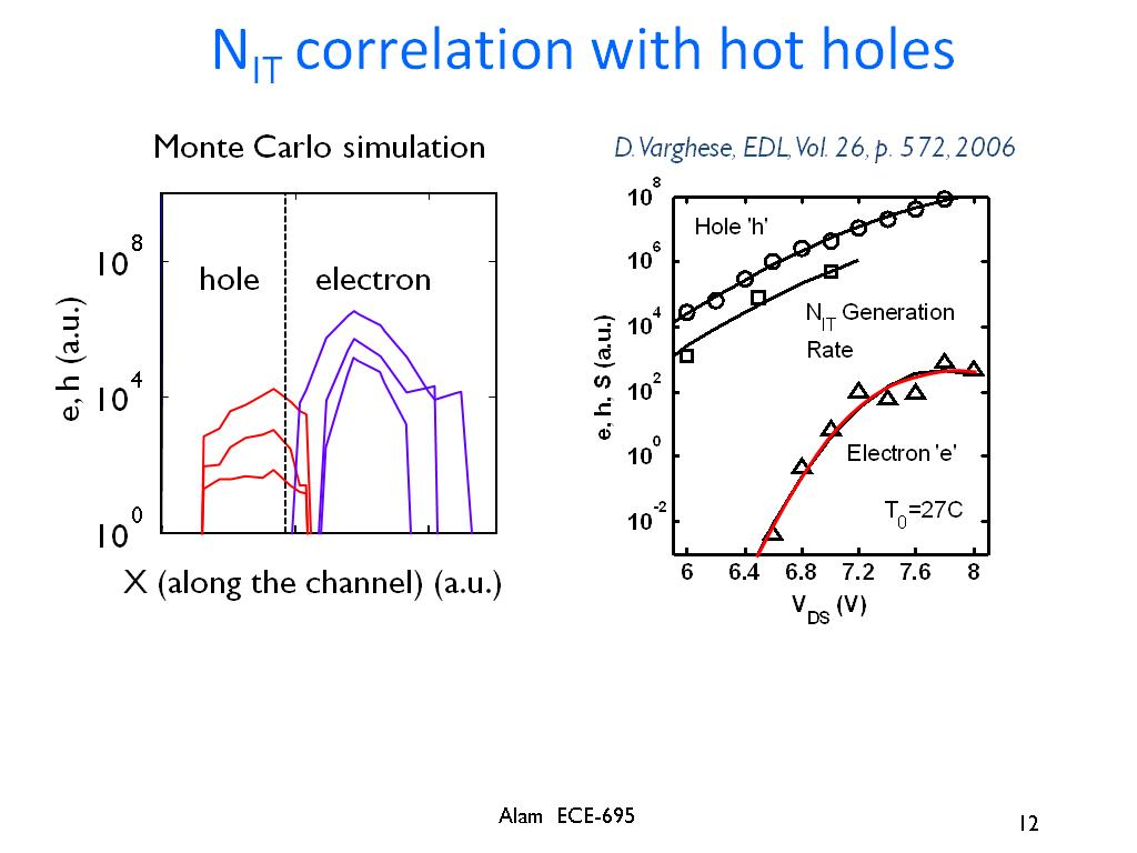 NIT correlation with hot holes