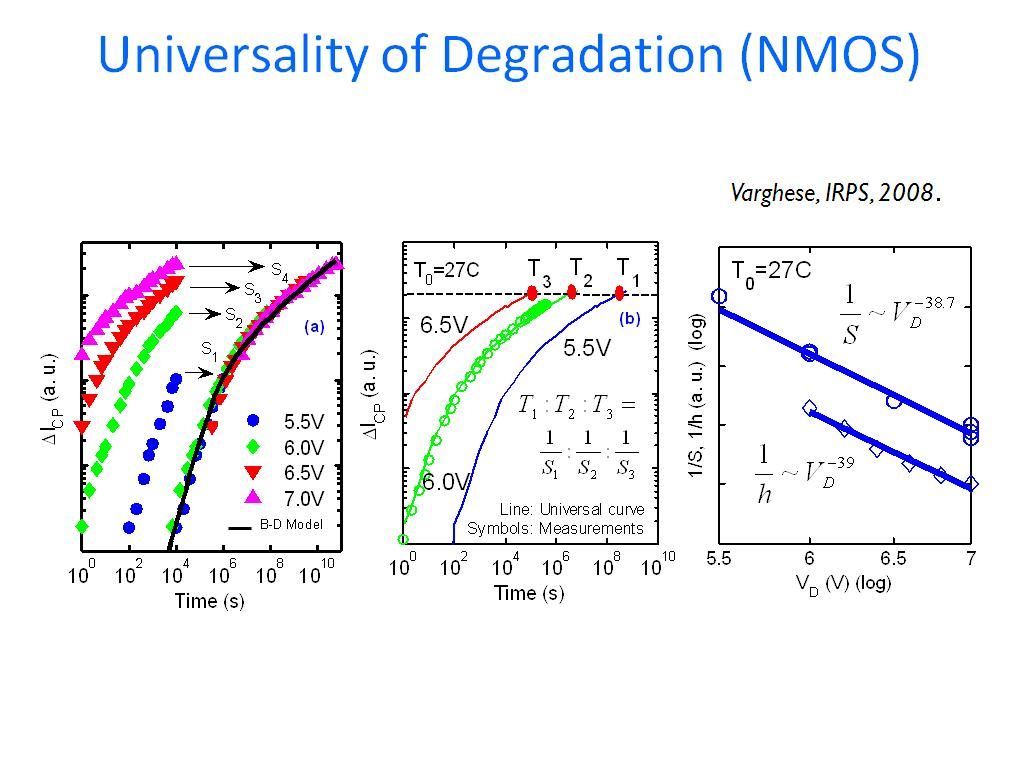 Universality of Degradation (NMOS)