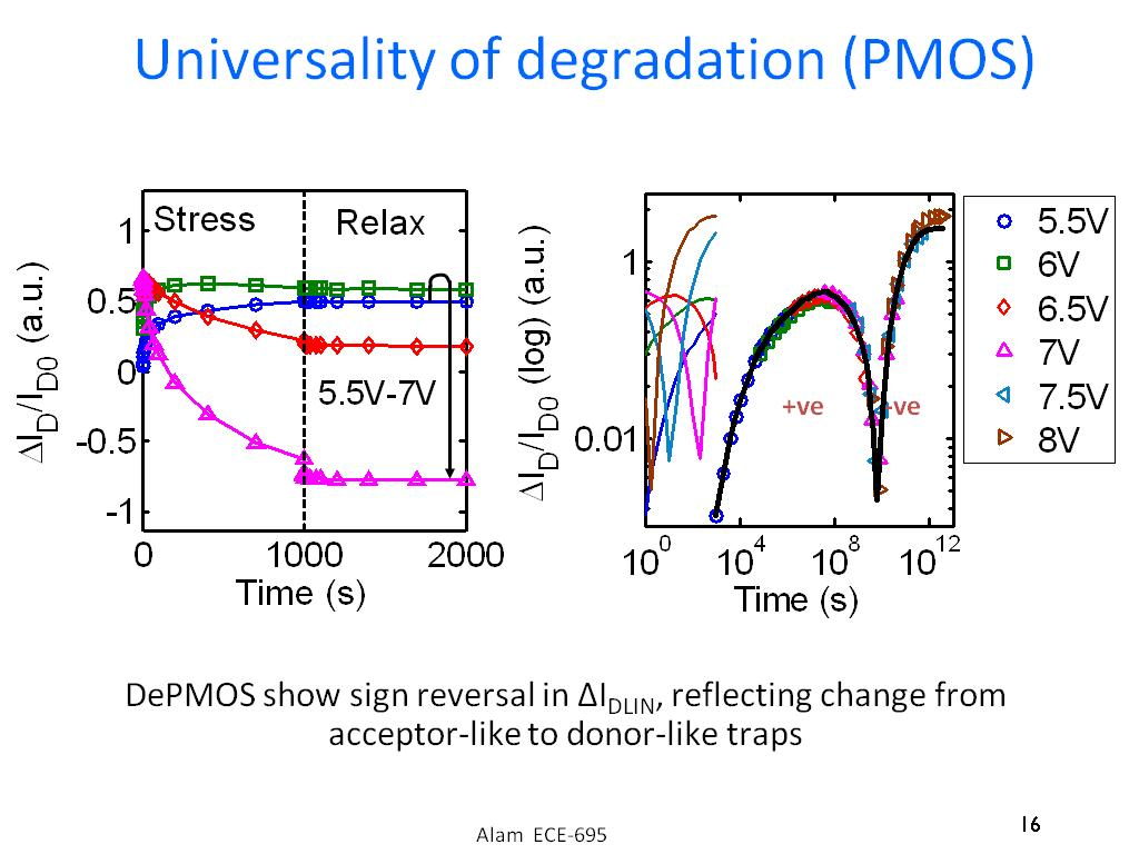 Universality of degradation (PMOS)