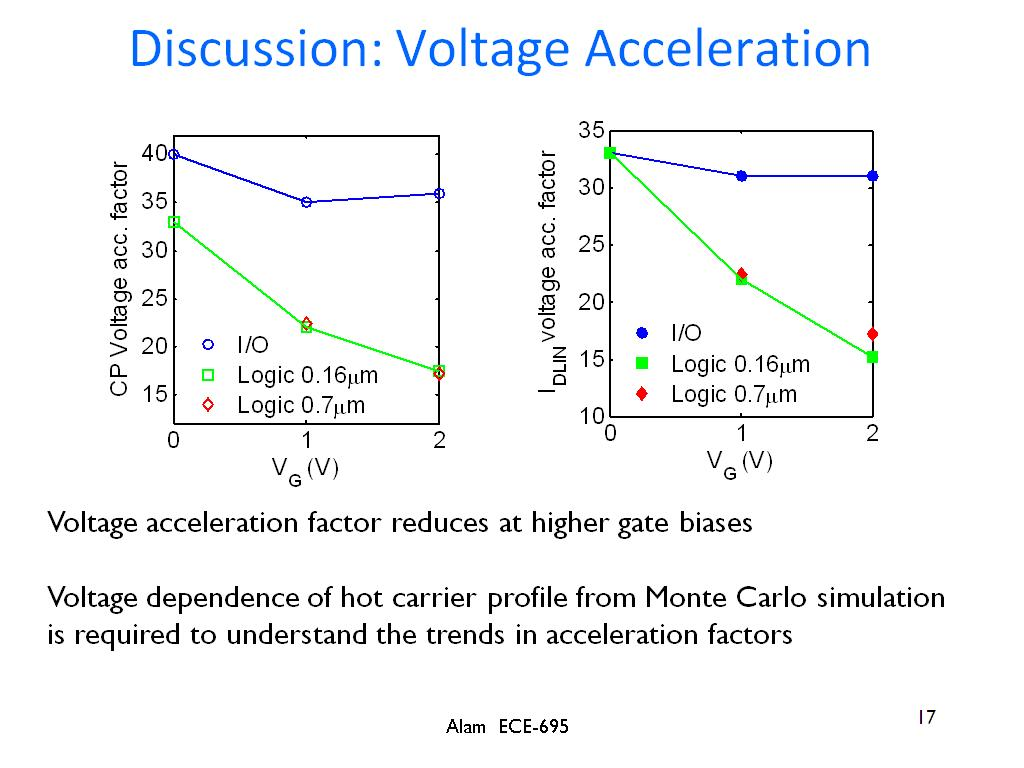 Discussion: Voltage Acceleration