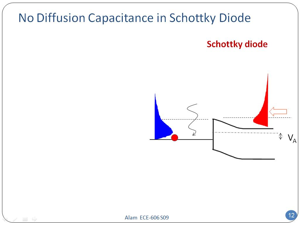 No Diffusion Capacitance in Schottky Diode