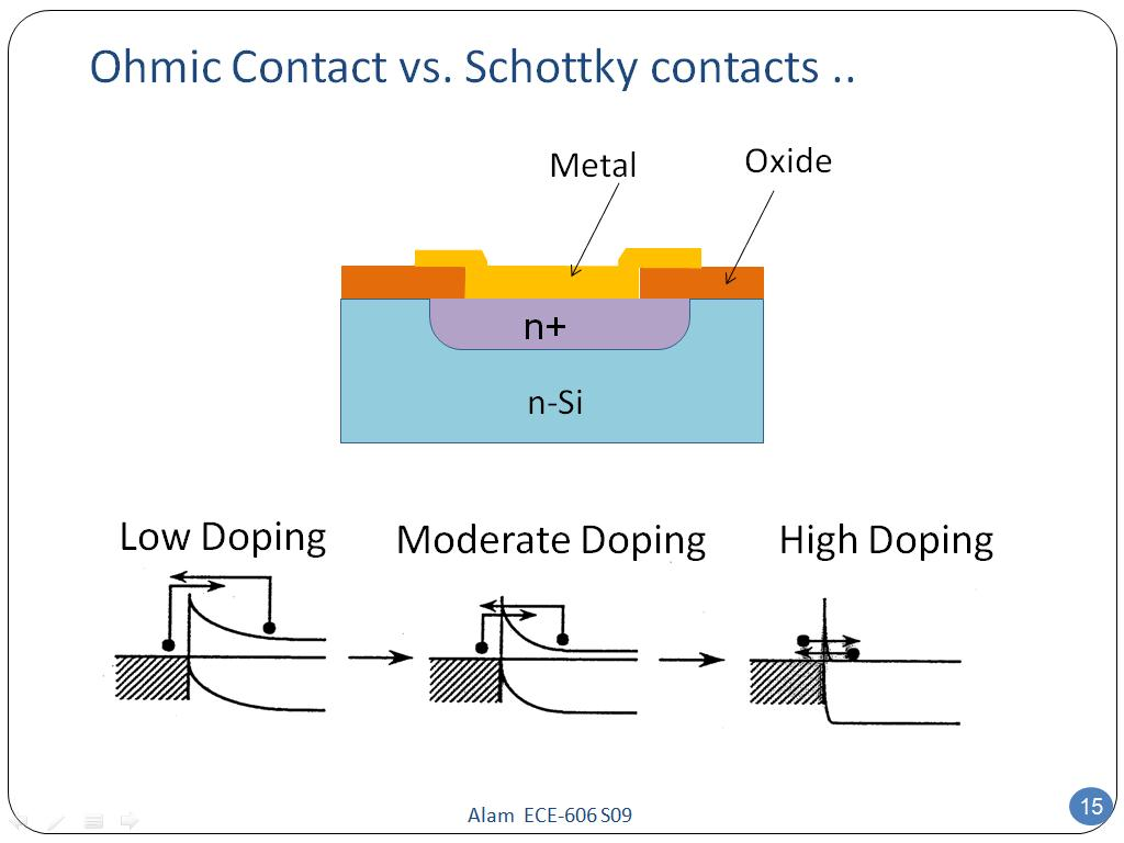 Ohmic Contact vs. Schottky contacts ..