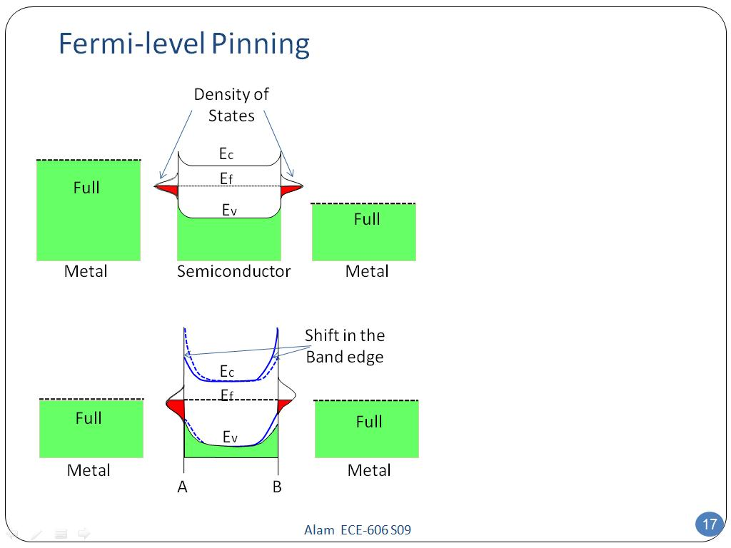 Nanohub resources ece 606 lecture 26 schottky diode ii fermi level pinning pooptronica Gallery