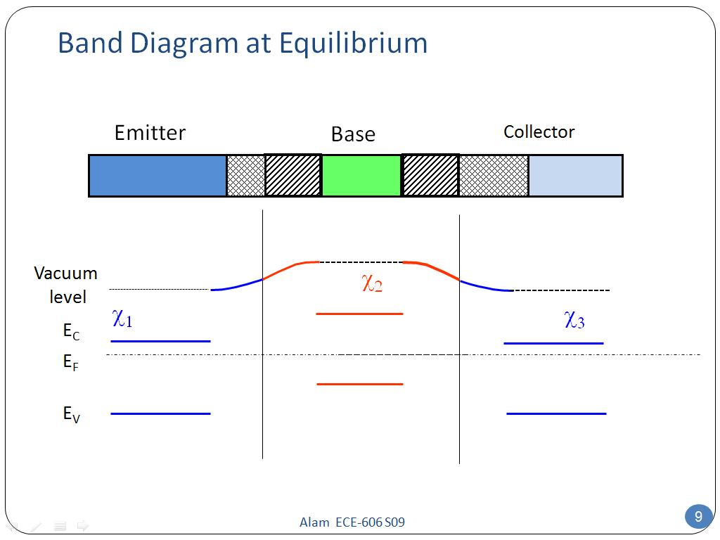 Band Diagram at Equilibrium