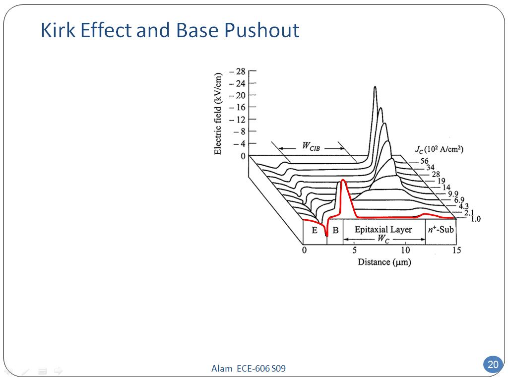 Kirk Effect and Base Pushout