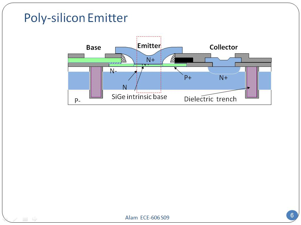 Poly-silicon Emitter
