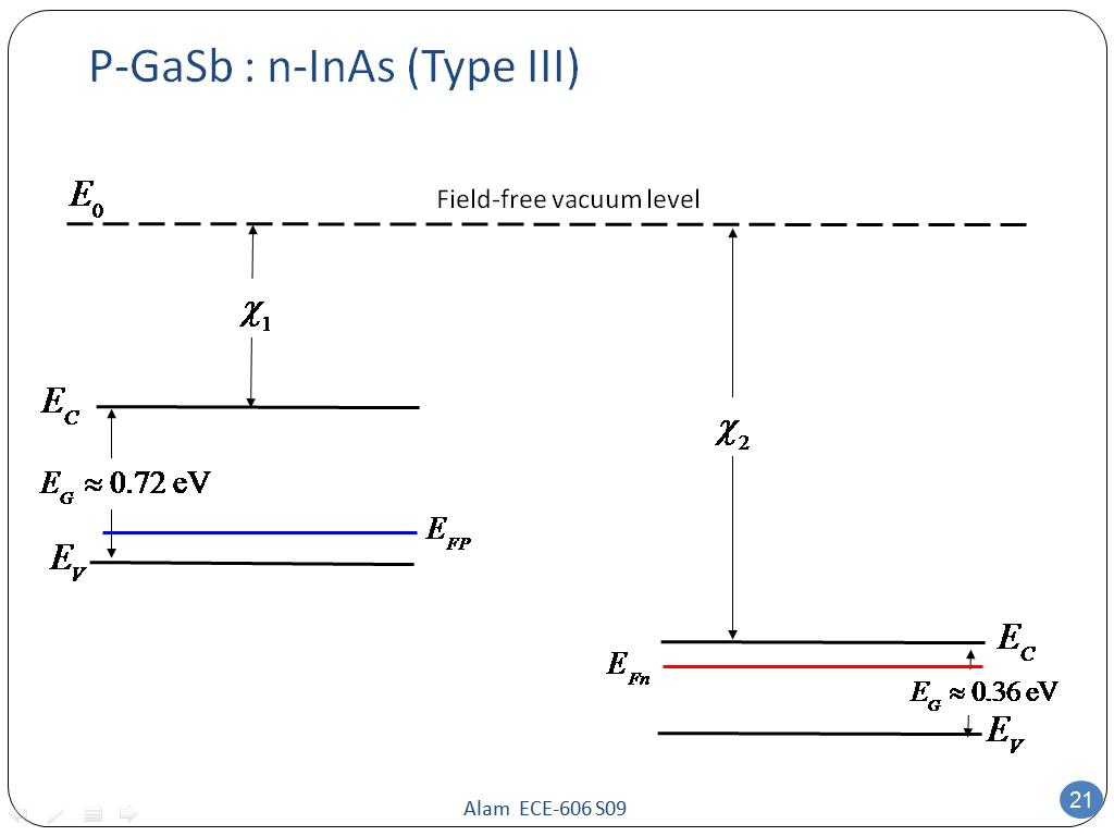 P-GaSb : n-InAs (Type III)