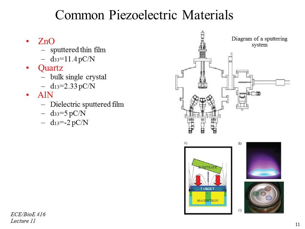 Common Piezoelectric Materials