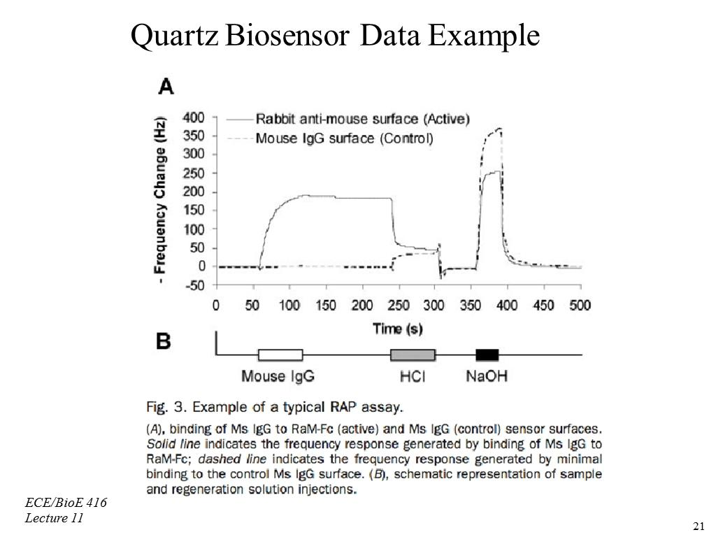 Quartz Biosensor Data Example
