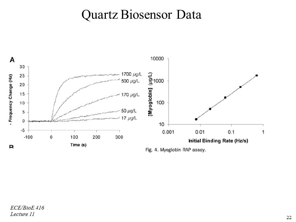 Quartz Biosensor Data