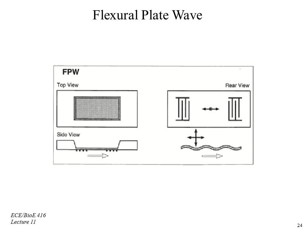 Flexural Plate Wave