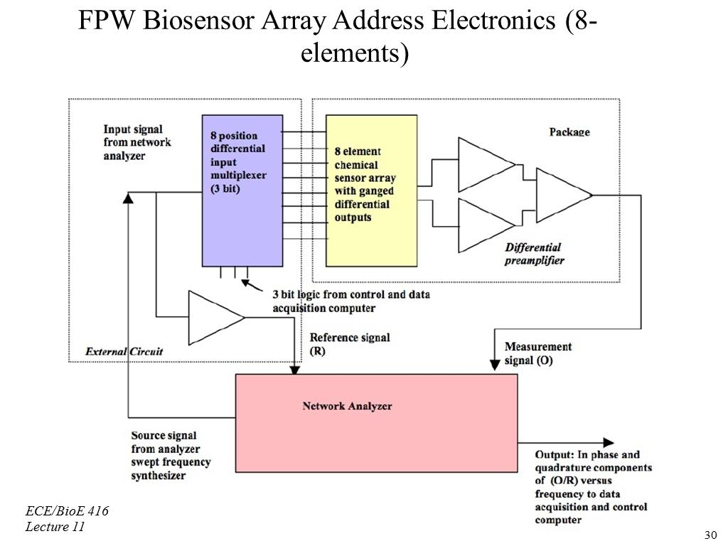 FPW Biosensor Array Address Electronics