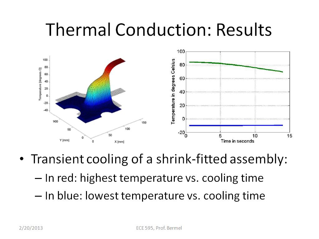 Thermal Conduction: Results