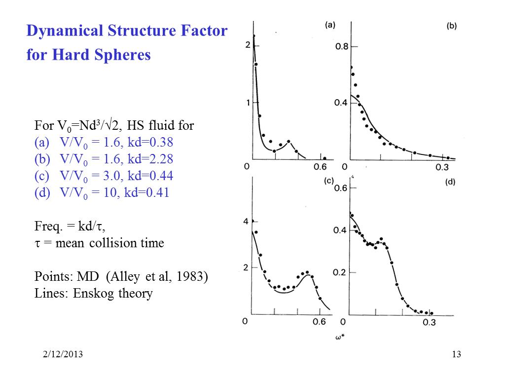 Dynamical Structure Factor for Hard Spheres