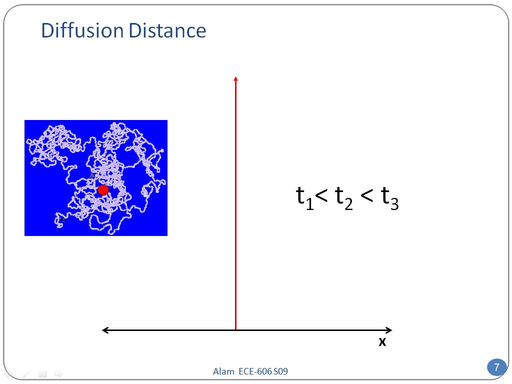Diffusion Distance