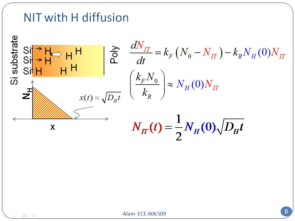 NIT with H diffusion