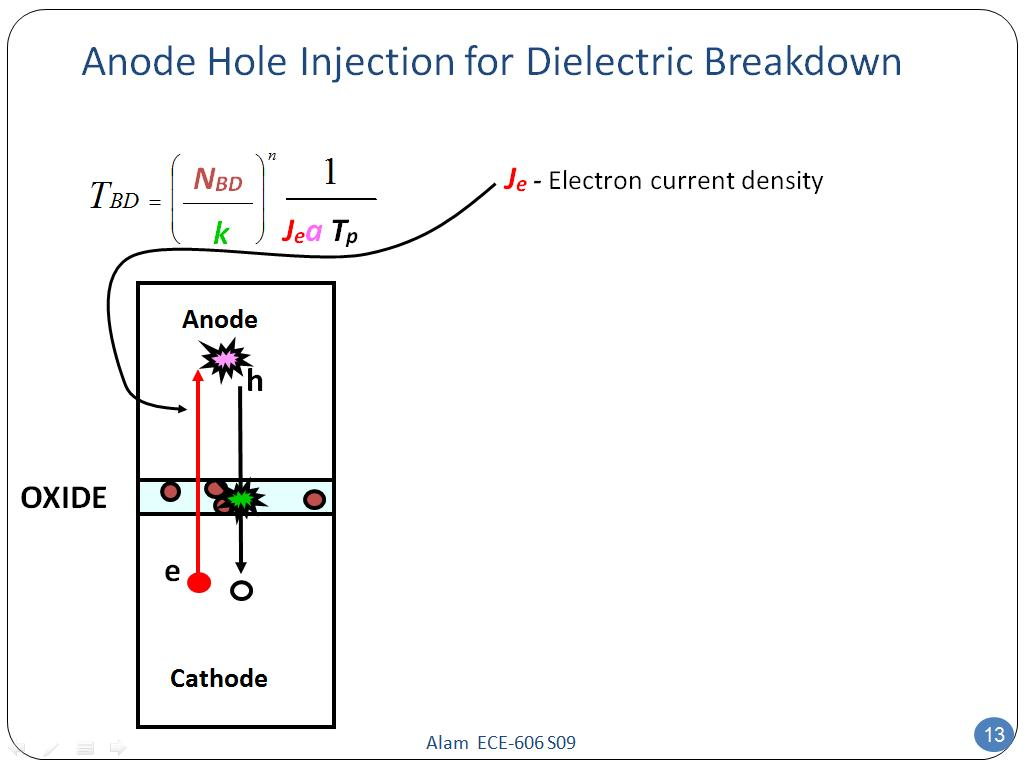Anode Hole Injection for Dielectric Breakdown