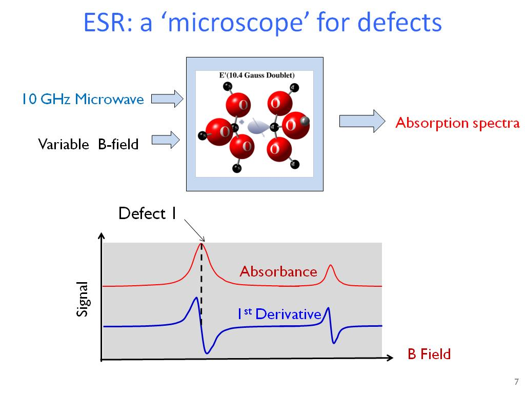 ESR: a 'microscope' for defects