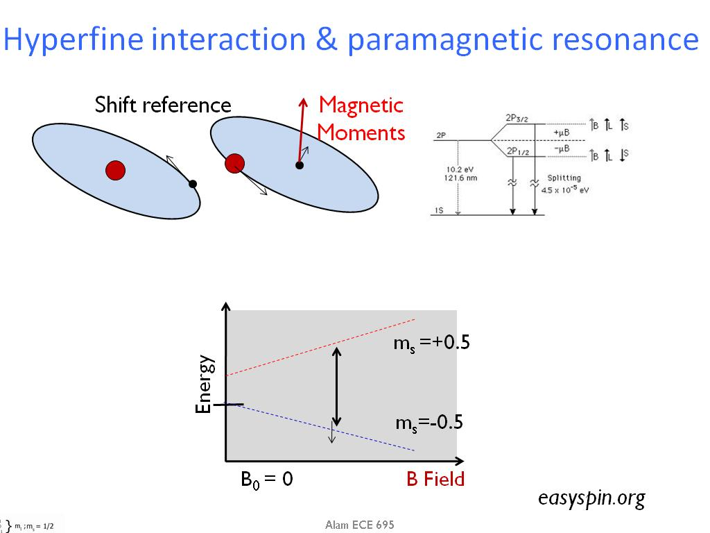 Hyperfine interaction & paramagnetic resonance