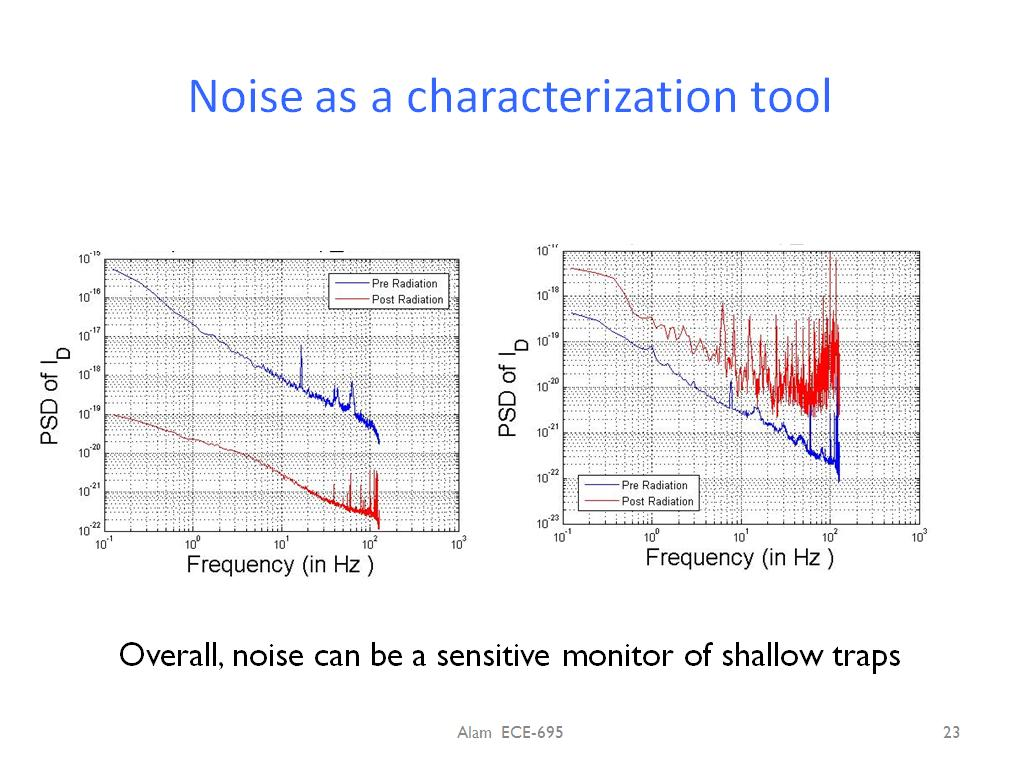 Noise as a characterization tool