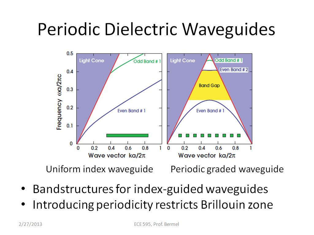 Periodic Dielectric Waveguides