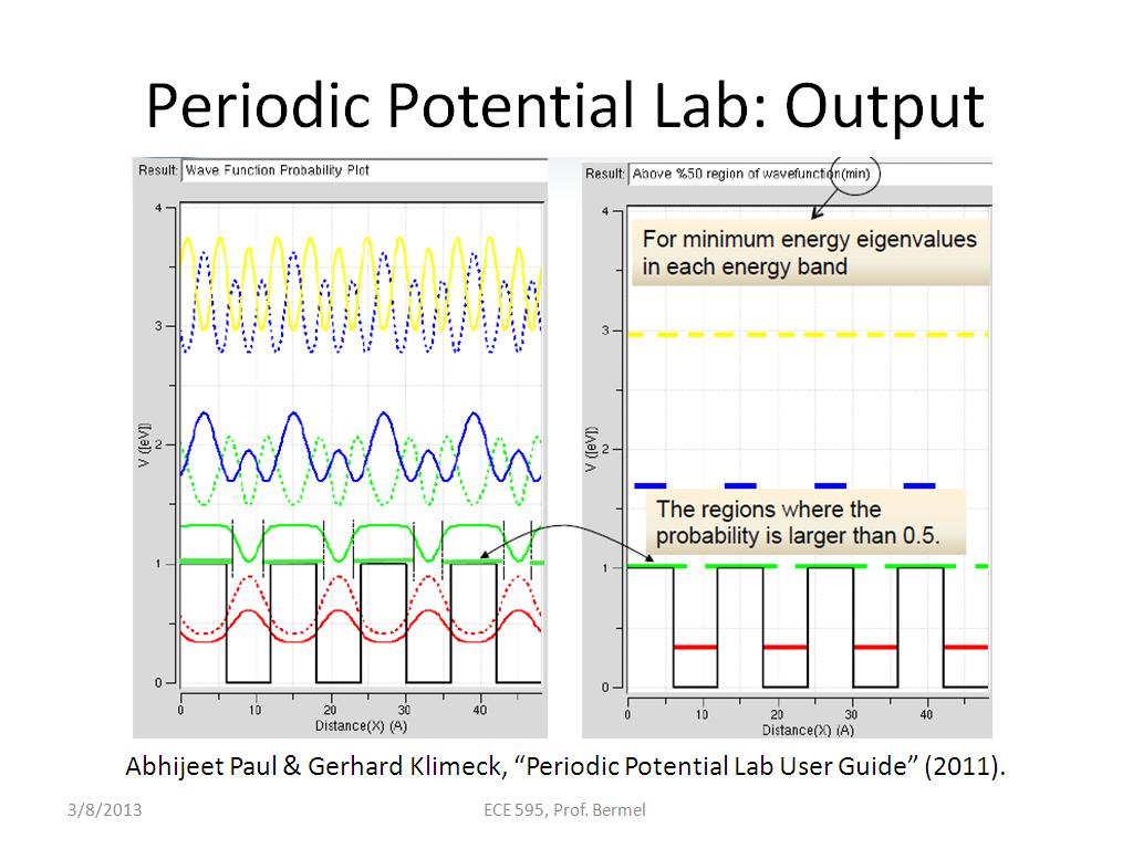 Periodic Potential Lab: Output