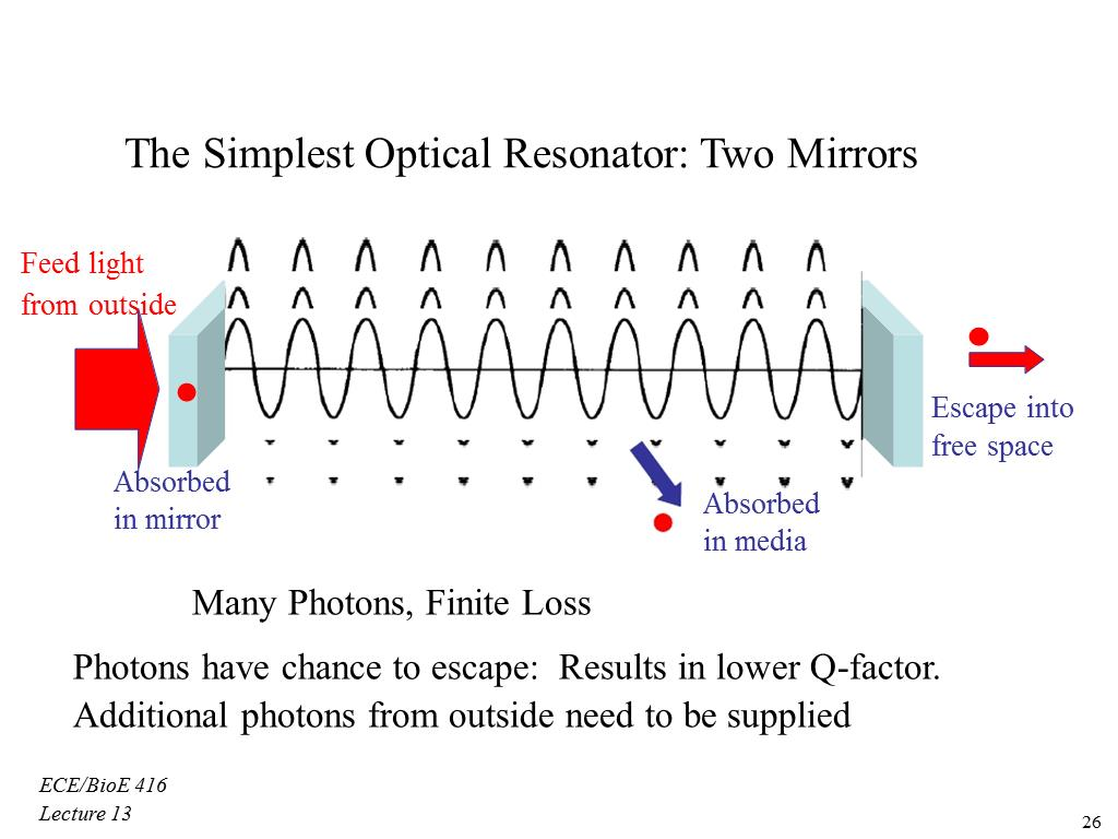 The Simplest Optical Resonator