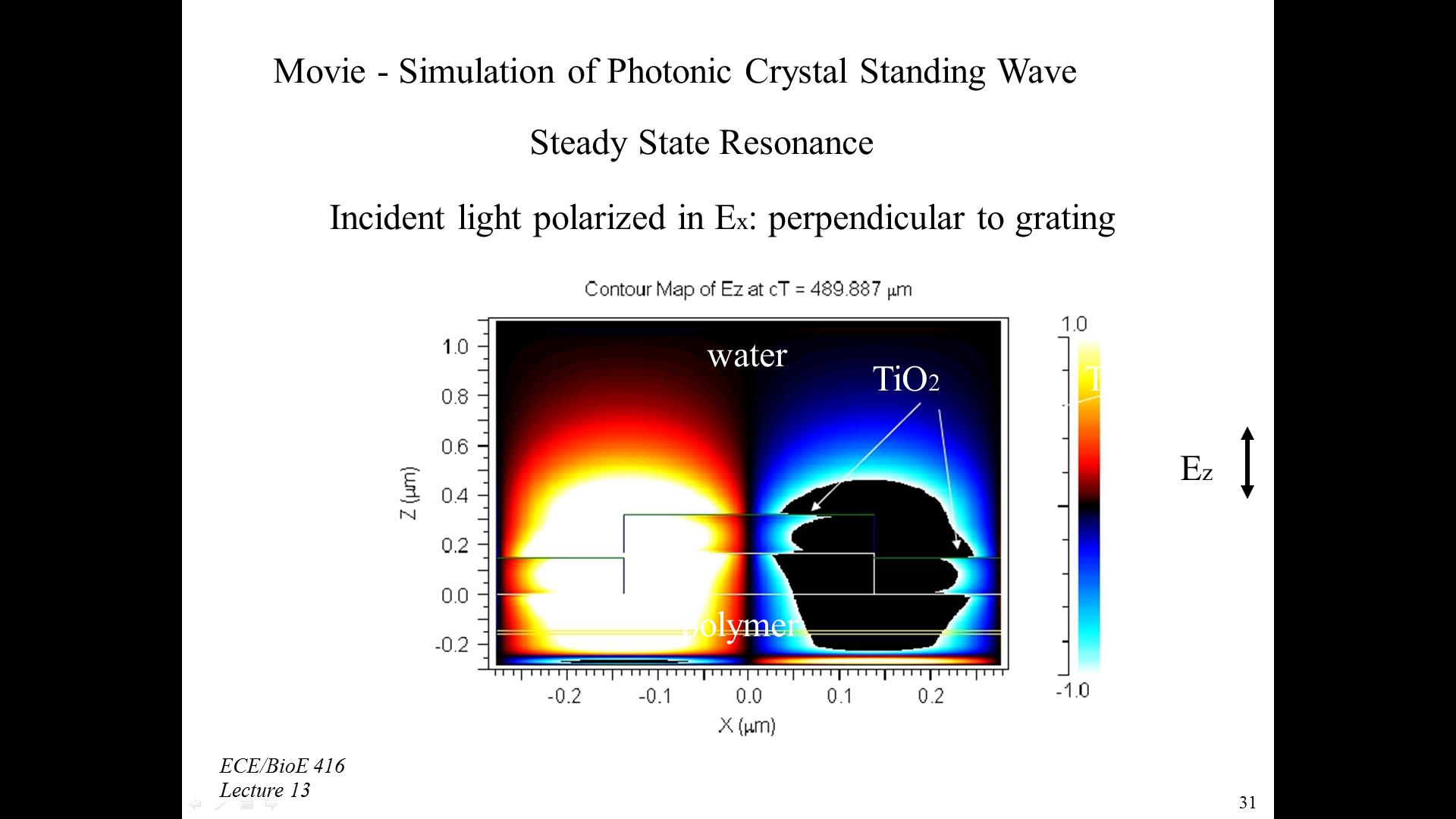 Movie - Simulation of Photonic Crystal Standing Wave