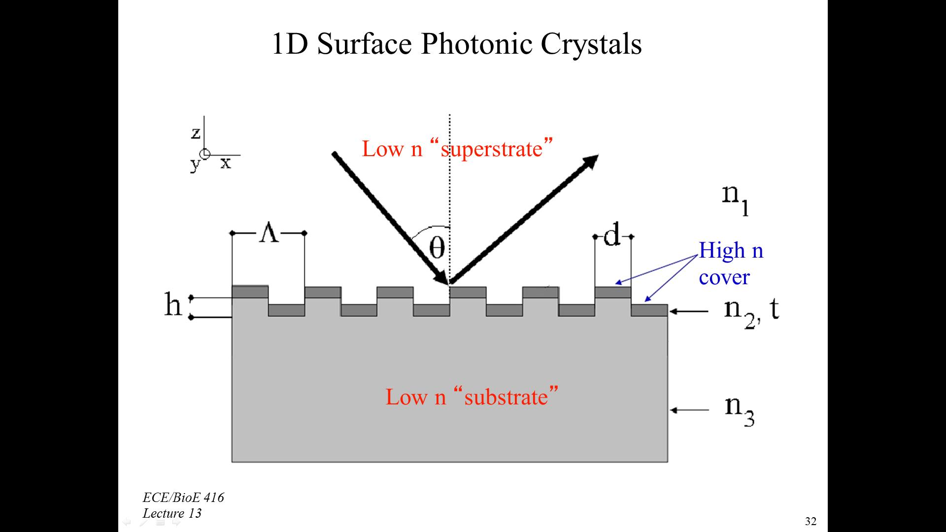 1D Surface Photonic Crystals