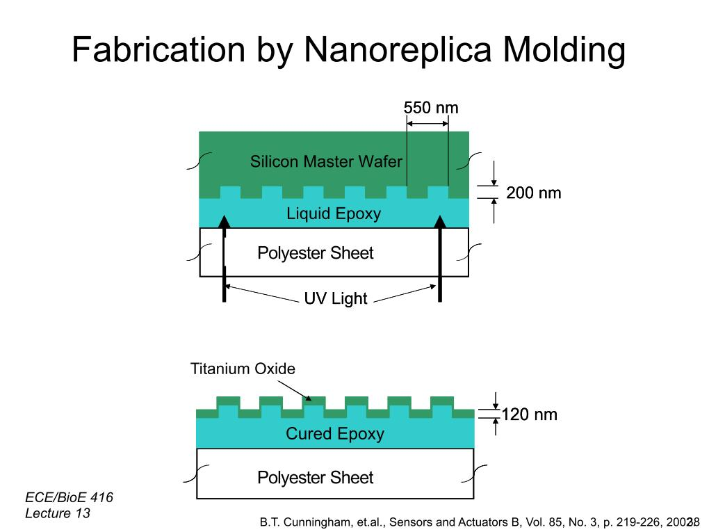 Fabrication by Nanoreplica Molding